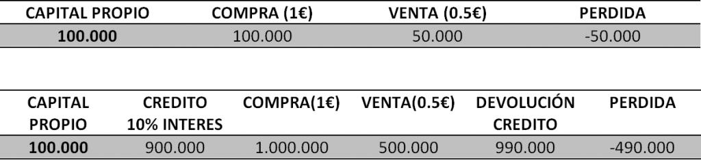 INVERSION CON Y SIN APALANCAMIENTO PERDIDAS