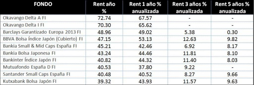 Fondos de Inversión españoles más rentables en 2013