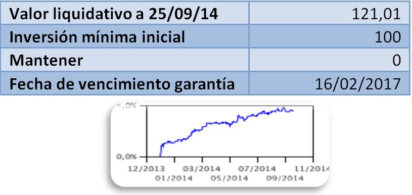 Bankia Renta 2