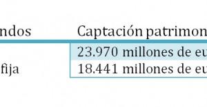 Principales captaciones de patrimonio fondos de inversión 2014