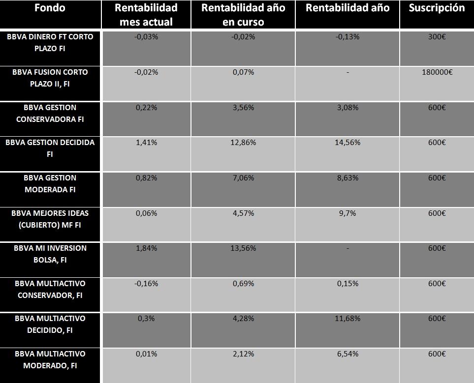 Los fondos de inversión de BBVA