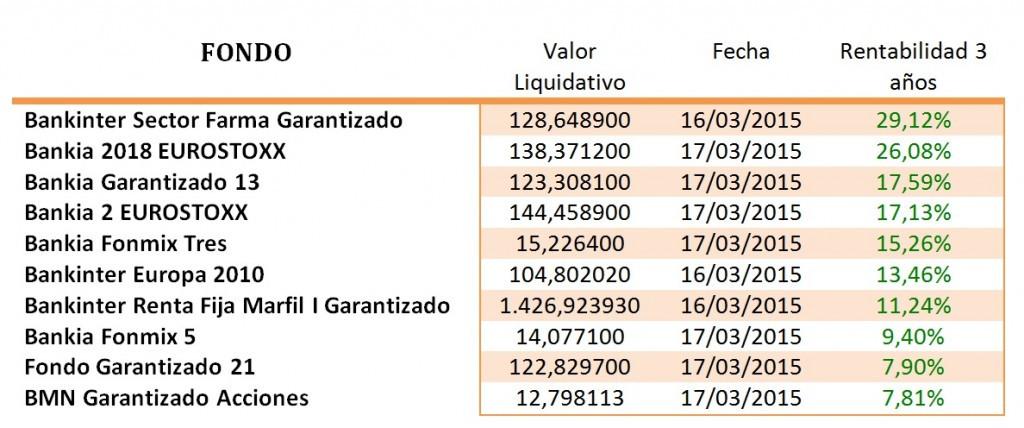 FONDOS DE INVERSIÓN GARANTIZADOS