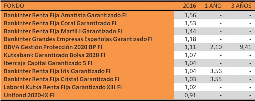 RENTABILIDAD FONDOS GARANTIZADOS FEBRERO 2016