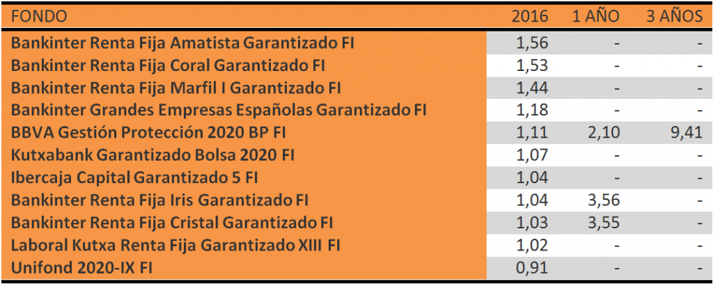 RENTABILIDAD-FONDOS-GARANTIZADOS-FEBRERO-2016